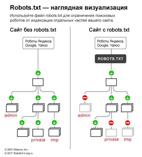что такое robotstxt